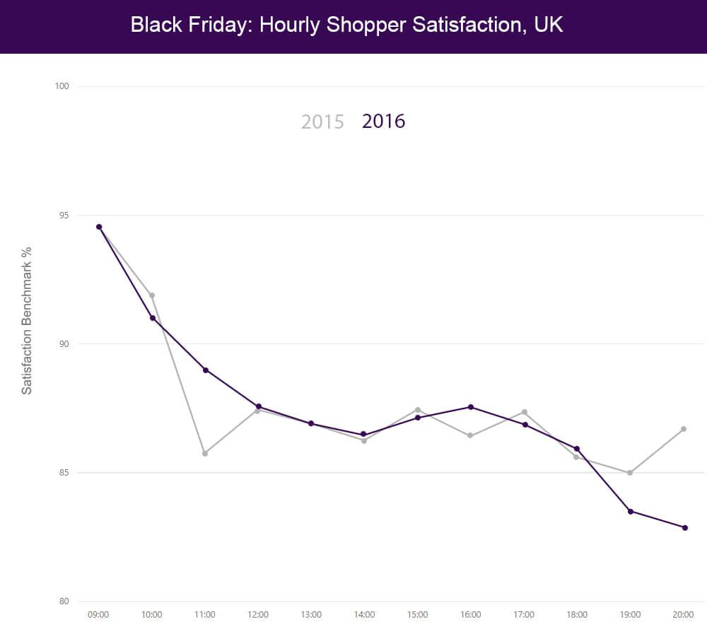 Black Friday: Hourly Shopper Satisfaction in the UK 2015-2016