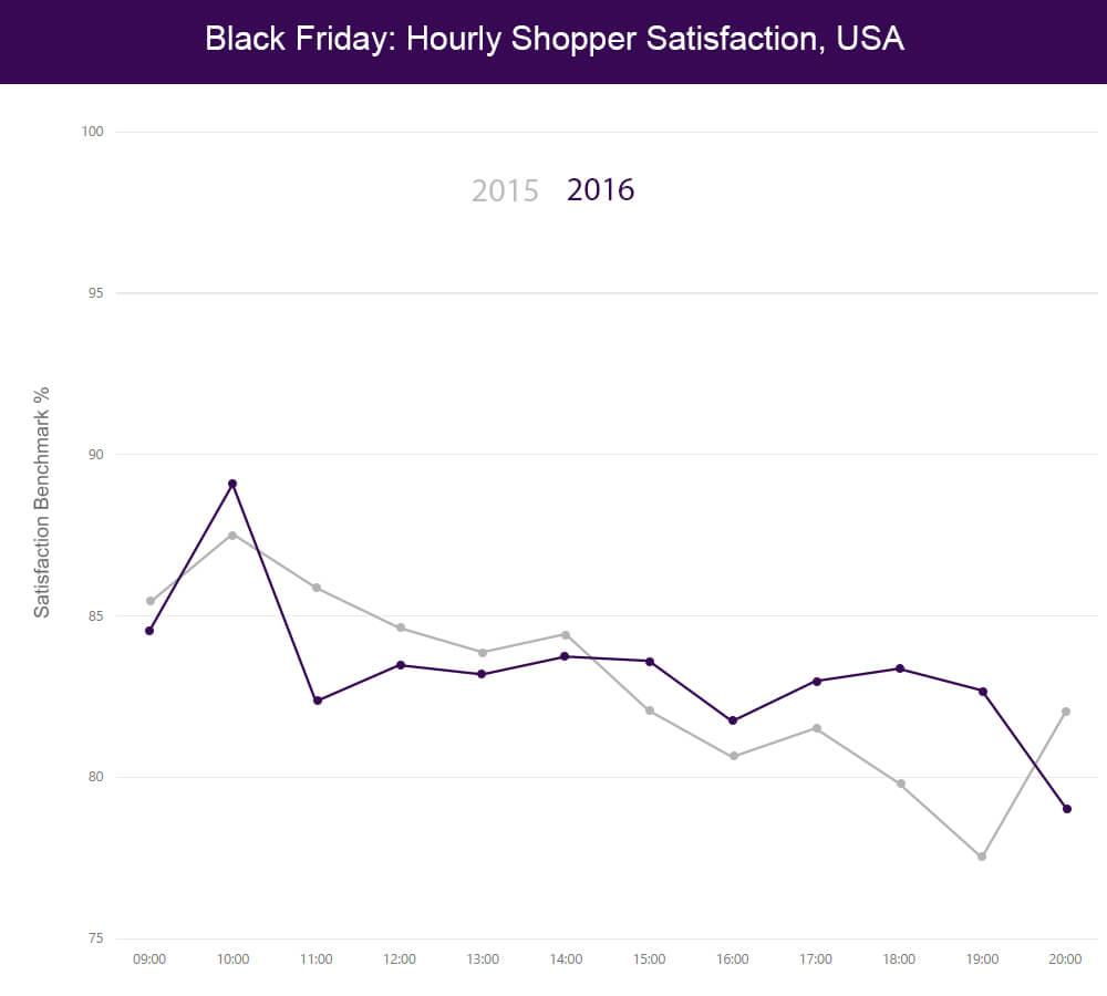 Black Friday: Hourly Shopper Satisfaction in the USA 2015-2016