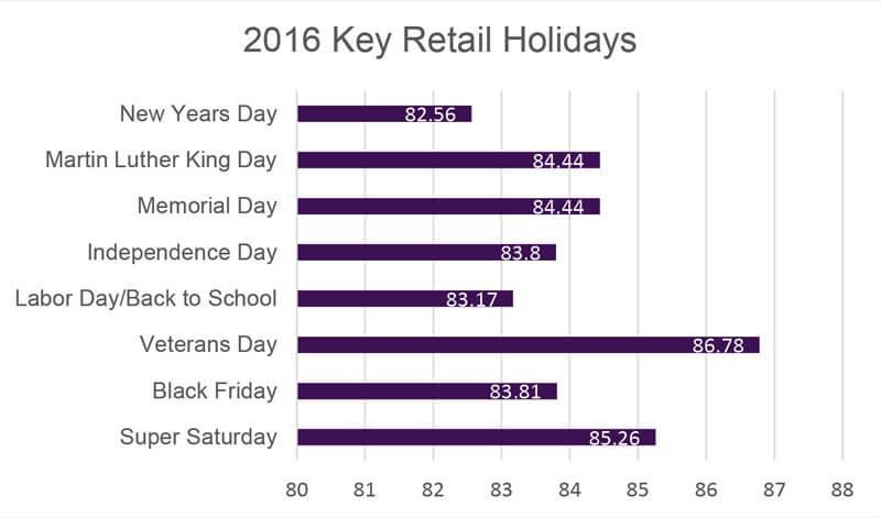 2016 Key Retail Holidays