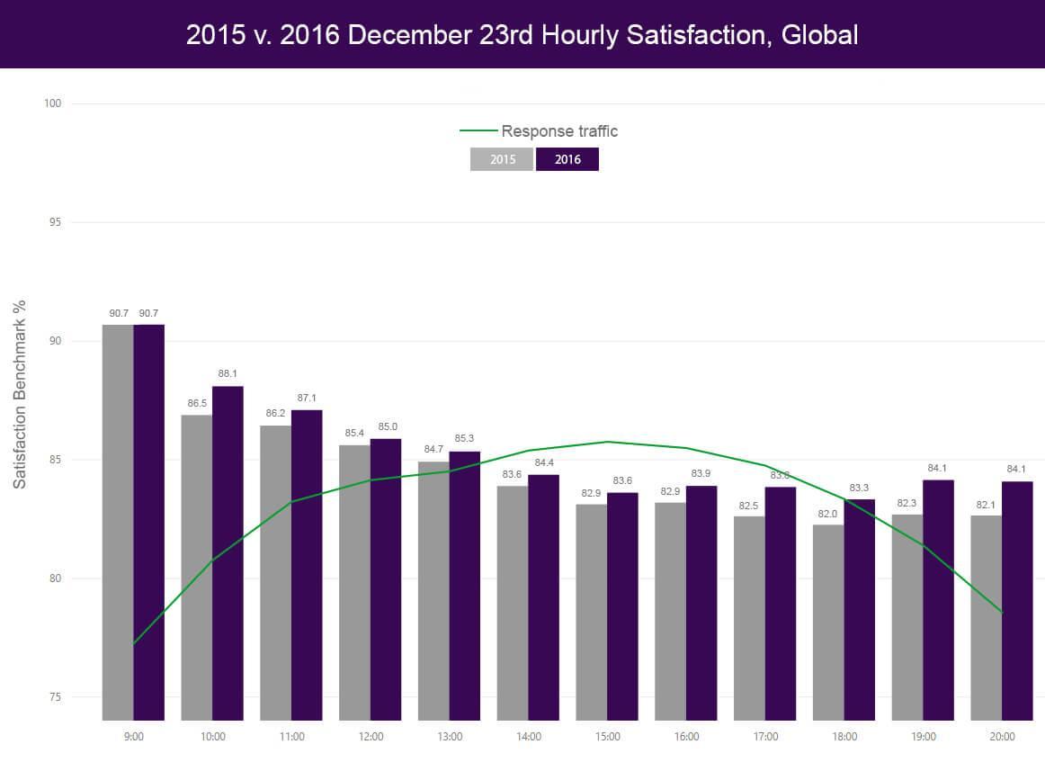 2015 vs 2016 December 23rd hourly satisfactiction