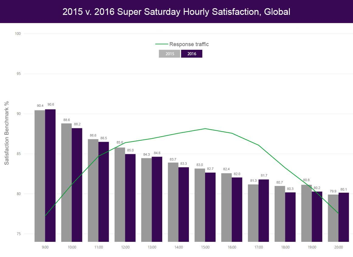 2015 vs 2016 Super Saturday hourly satisfaction