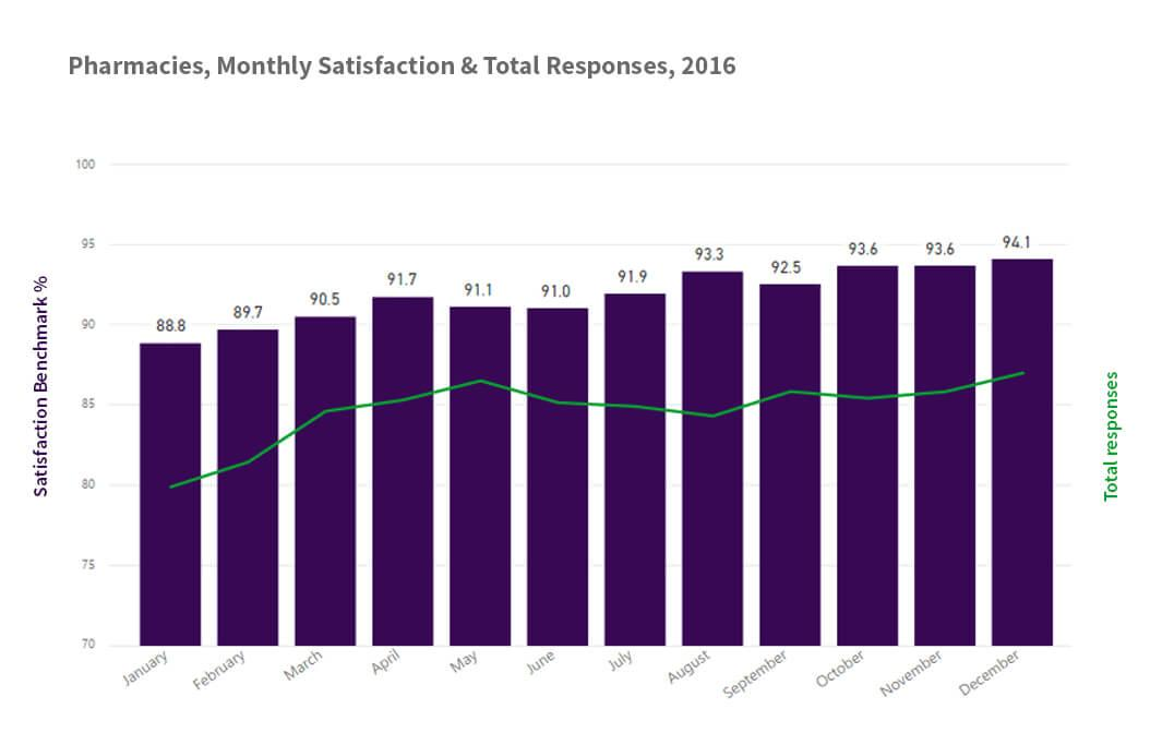 Pharmacy 2016, monthly & total