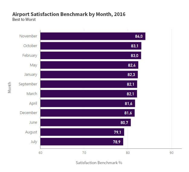 2016 Aviation Satisfaction benchmark by month