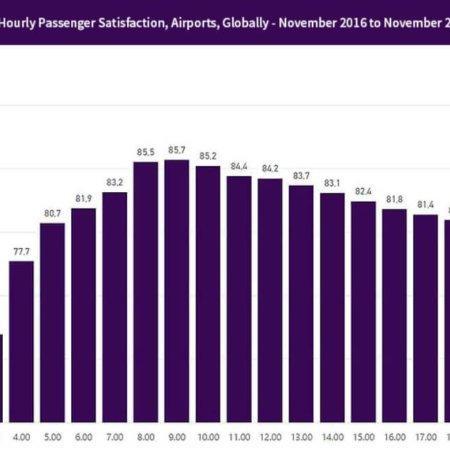 Airports - Hourly passenger satisfaction